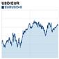 A – Grafico base per EUR/USD